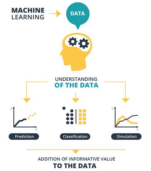 define machine learning