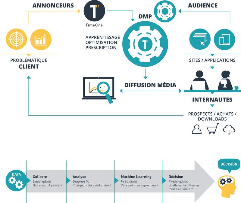 schema-marketing-prescriptif-2-timeone