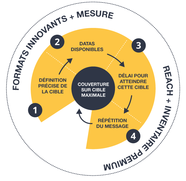 visibilité et branding TimeOne Group